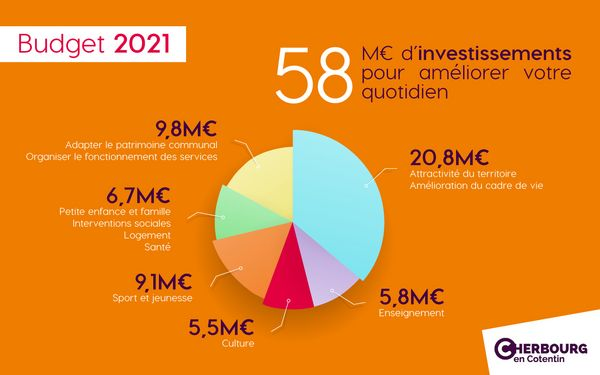 Budget d'investissements en 2021